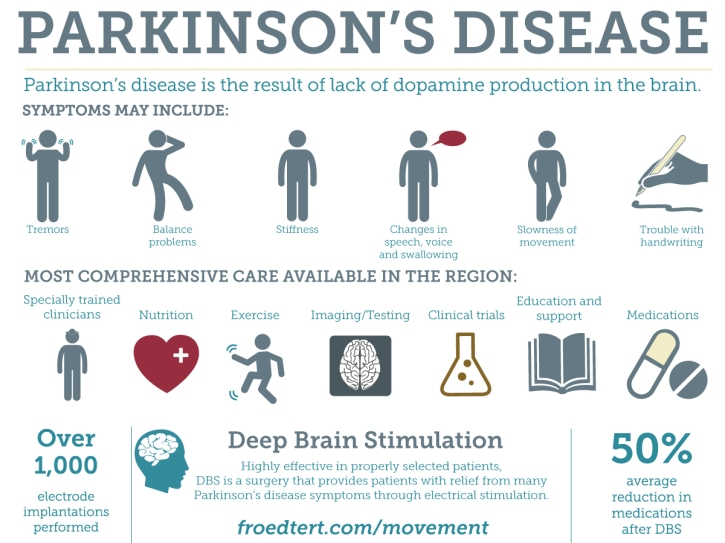 parkinsons-infographic.jpg
